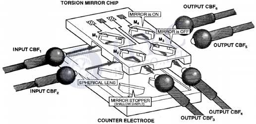 MEMS Optical Devices — MEMS OXC