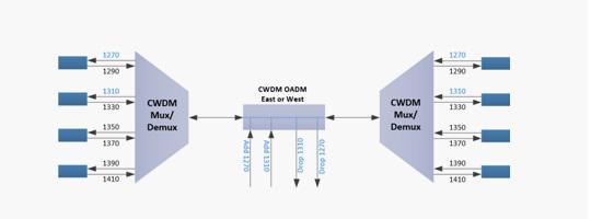 WDM-008-CWDM-OADM-Module_38.jpg