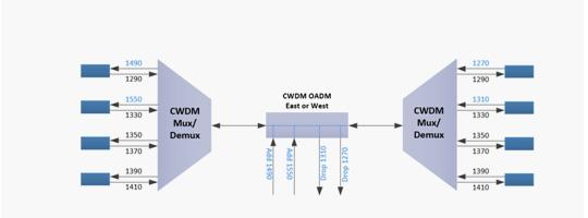 WDM-008-CWDM-OADM-Module_39.jpg