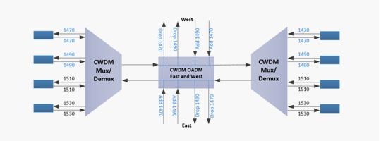 WDM-008-CWDM-OADM-Module_42.jpg