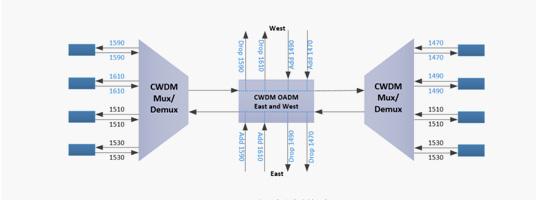 WDM-008-CWDM-OADM-Module_43.jpg