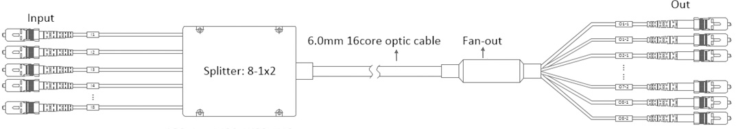 N-1x2 PLC optical splitter ABS type – Long main optical cable type_28.jpg