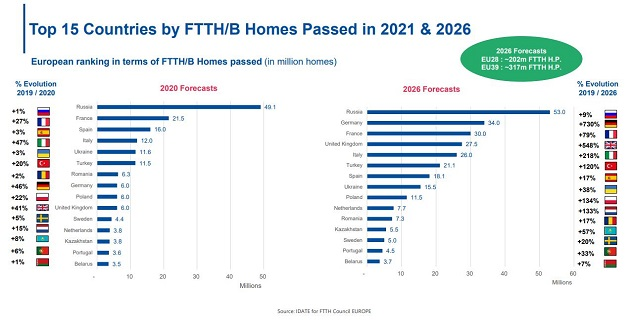 Top 15 countries by FTTH home passed in 2021 & 2026.jpg
